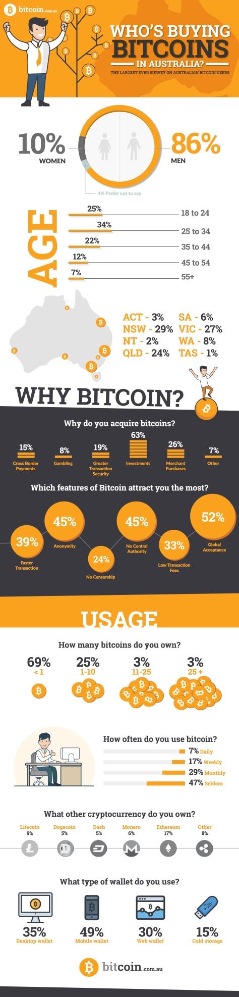 Bitcoin Infographic_Edited_AZ