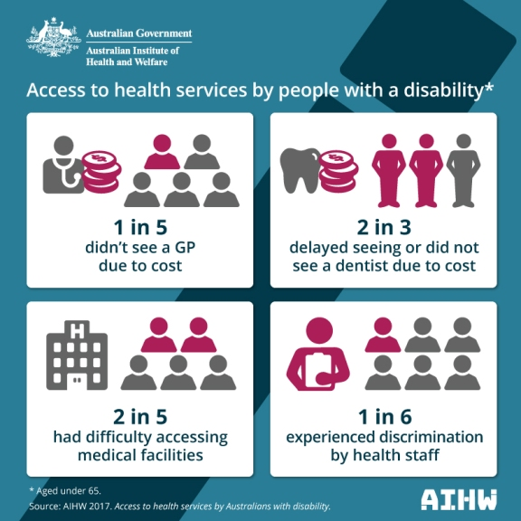 AIHW-Access-to-services-by-people-with-a-disability-Twittergraphics.jpg